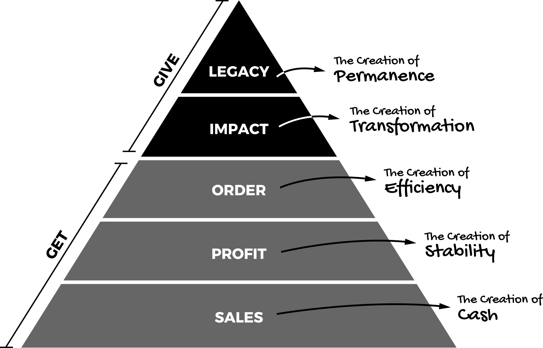 Business Hierarchy of Needs - ©️Mike Michalowicz - Fix This Next